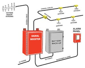 bi-directional-amplifier-diagram public safety radio
